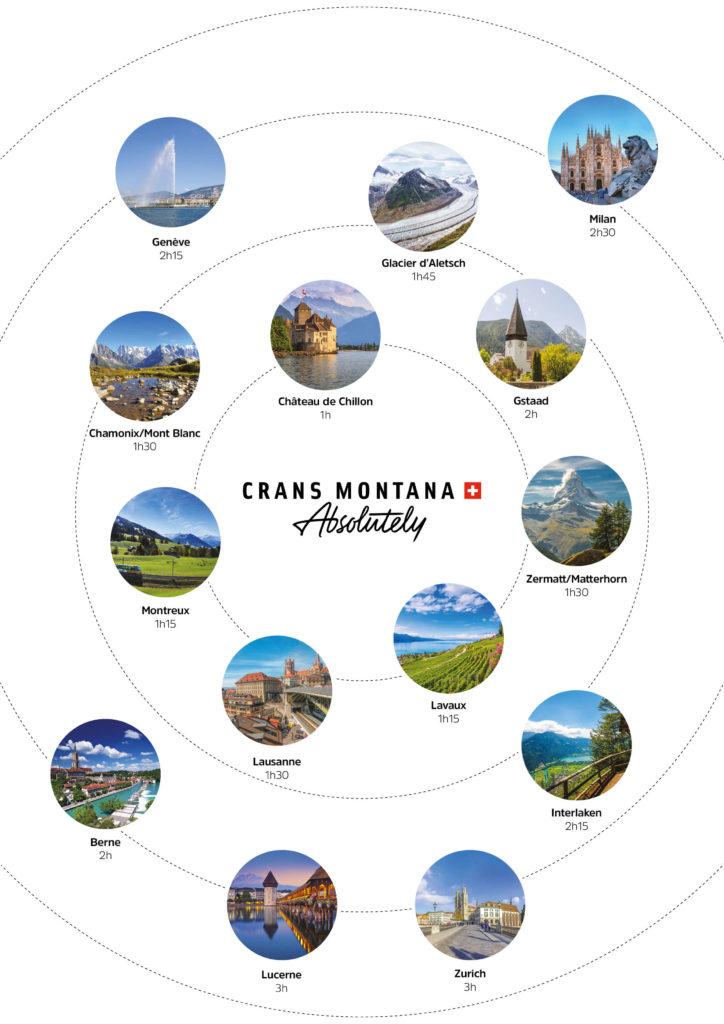 Crans-Montana distance, Crans-Montana
